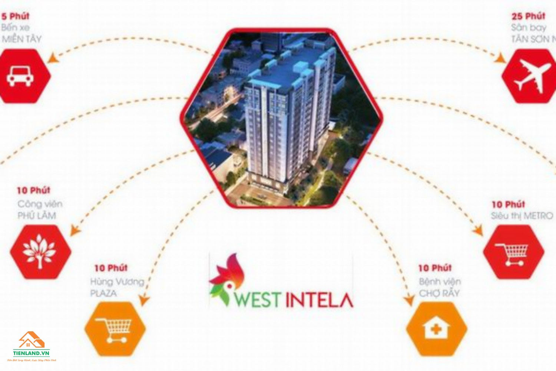West Intela