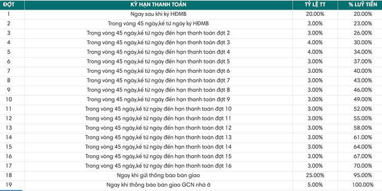 Phương thức thanh toán Lavita Thuận An